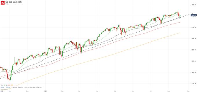 S&P 500 Grafiği