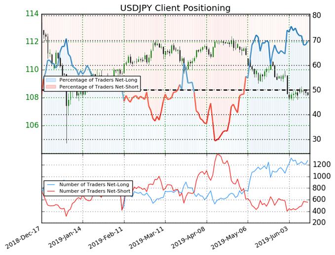 USD/JPY sentiment