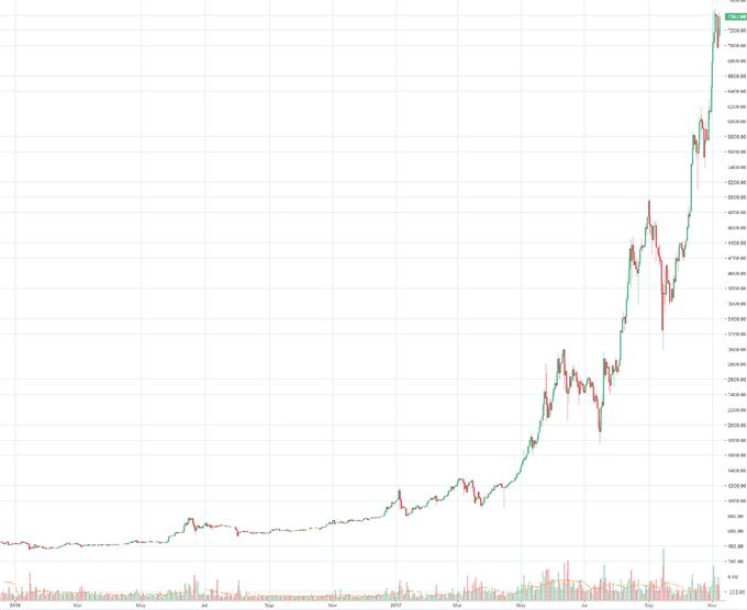 """Bitcoin: Run auf """"Gratispralinen"""" könnte Rally befeuern - Allzeithoch in Sicht"""