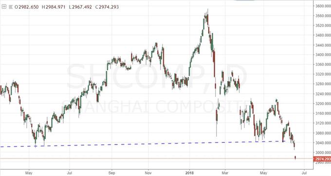 Trade Wars Shake the Dow but No Freefall Yet, Dollar Stuck at the Border