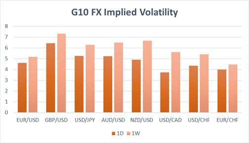 Currency Volatility: Euro Potentially Underpricing the Impact of the EU Election
