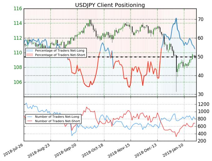 USD/JPY : Le cours pourrait bientôt rebondir