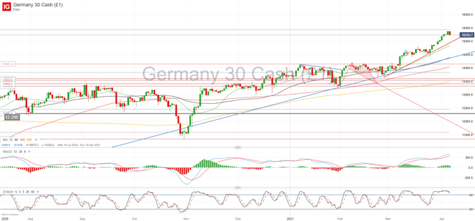 DAX 30 Forecast: Soaring to New Highs, Eyeing 15,500