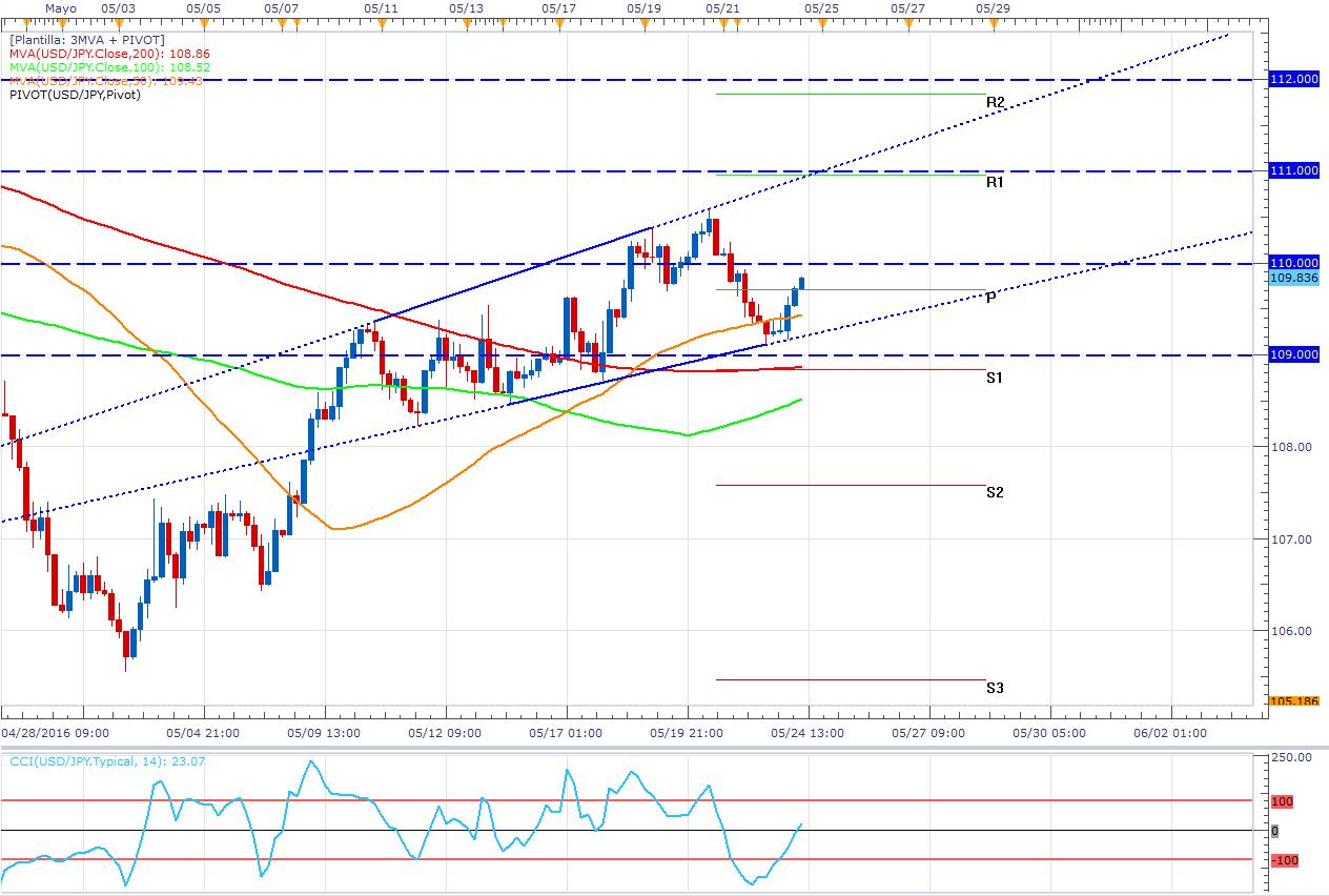 USD/JPY: Se rompe el rango pero vuelve a subir (objetivo en 111.00)