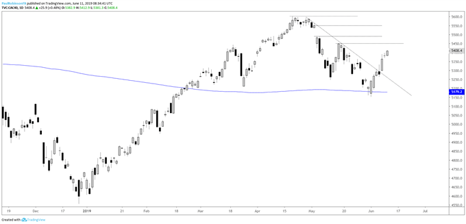 DAX 30 & CAC 40 Technical Outlook Generally Positive