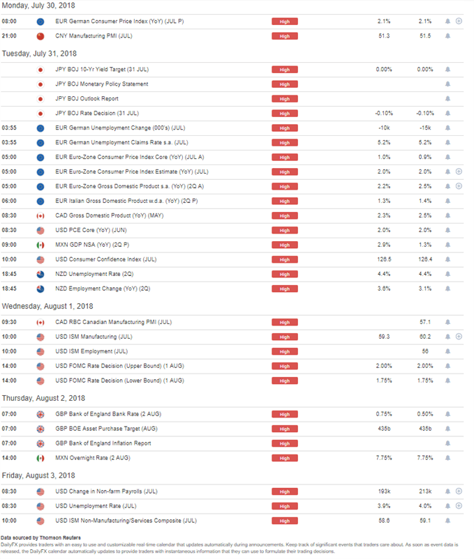 DailyFX Economic Calendar High Impact Events for the Week of July 30, 2018