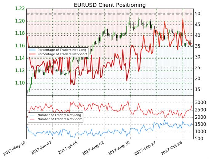 Euro Shows Mixed Trading Bias