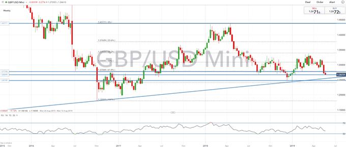 GBPUSD Price Outlook: Risk of Sterling Flash Crash Trendline Support