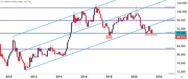 USD Q3 Technical Forecast: US Dollar Bears Take Their Swing but Come Up Short USD-Q3-Technical-Forecast-US-Dollar-Bears-Take-Their-Swing-but-Come-Up-Short_body_Picture_1