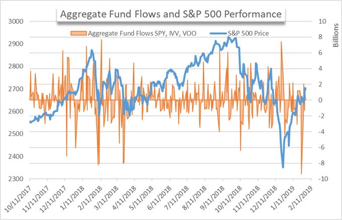 ETF Fund flows