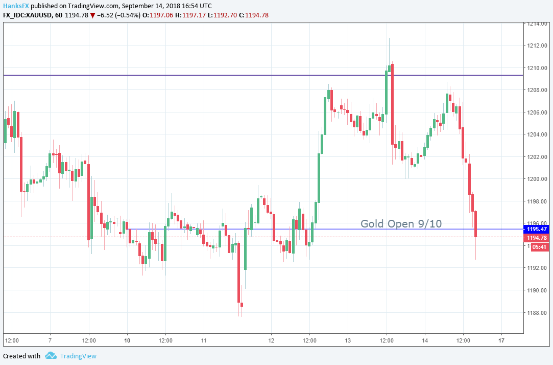 Gold Price Chart 60 Minute Time Frame August 31st September 7th