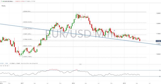 Euro Technical Analysis Overview: EURUSD, EURJPY, EURGBP