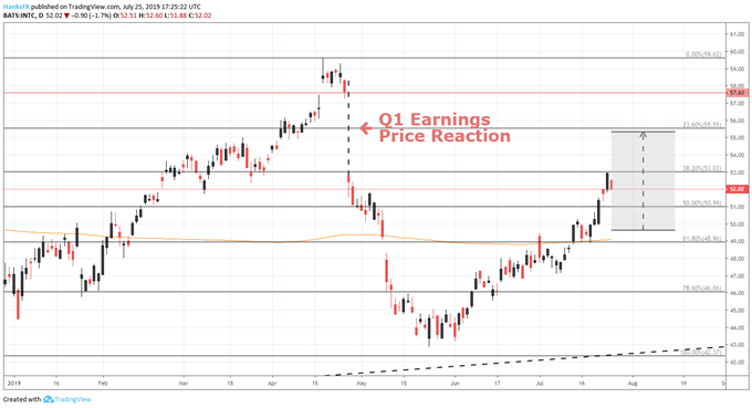INTC stock price earnings