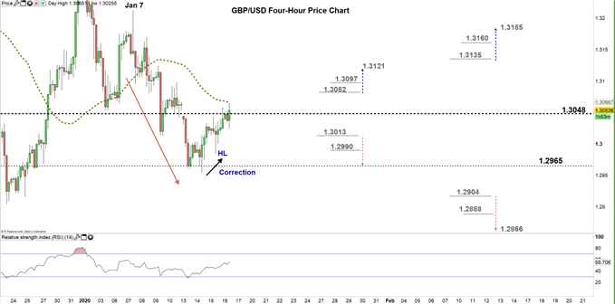 GBPUSD four hour price chart 16-01-20