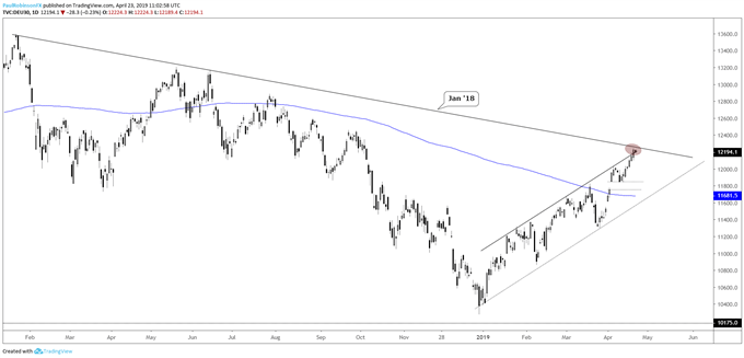 DAX daily chart, 2018 t-line, upper parallel