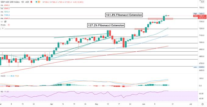 S&P 500 May Lead Hang Seng and ASX 200 Lower as Fed Gives Hawkish Signal