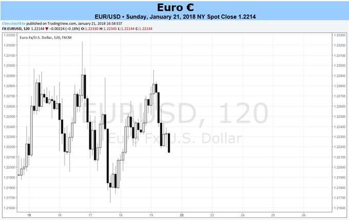 السؤال الأبرز خلال هذا الأسبوع: هل يحتفظ اليورو بقوة بالغة؟