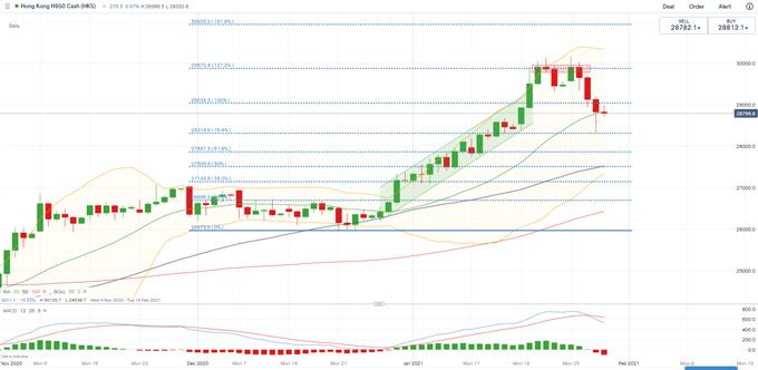 S&P 500 May Lead Hang Seng, ASX 200 Higher Amid Reddit Stock Frenzy