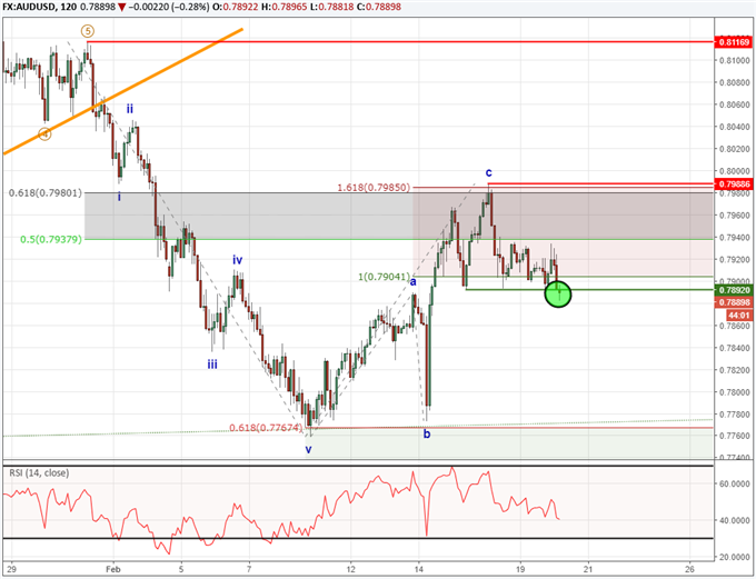 Elliott Wave Analysis for AUDUSD Looks for a Fall Below 76 Cents