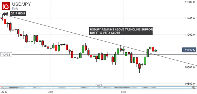 Japanese Yen Technical Analysis: Watch Trendline Support Closely