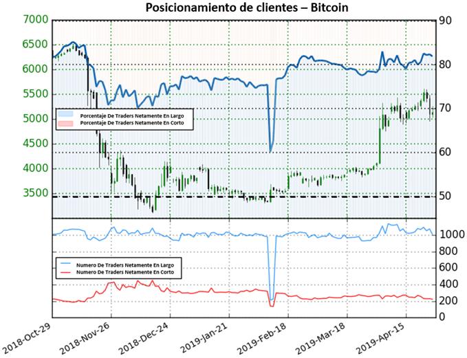 Bitcoin: con posibilidad de caer en cualquier momento