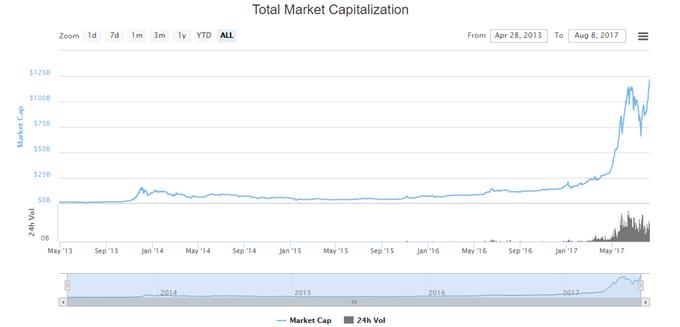 Bitcoin: Marktkapitalisierung im Rekordrausch