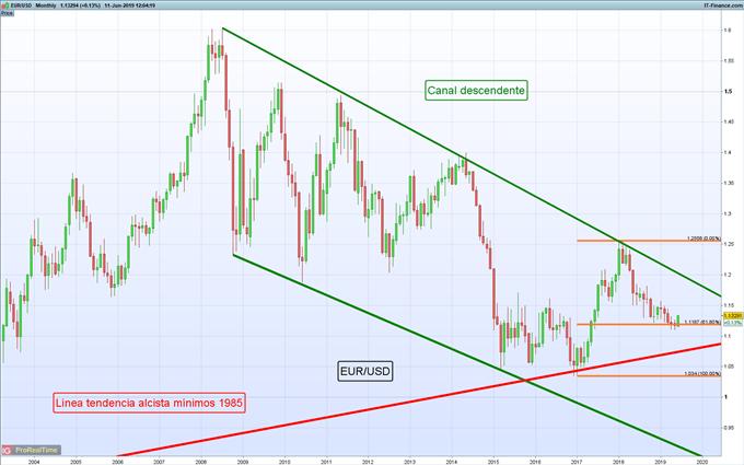 EUR/USD hoy: El euro se prepara para avances adicionales
