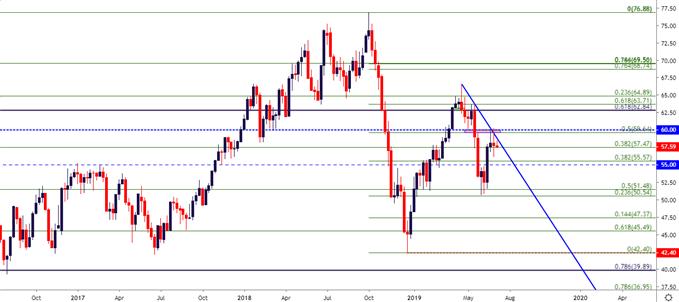 wti crude oil price chart weekly