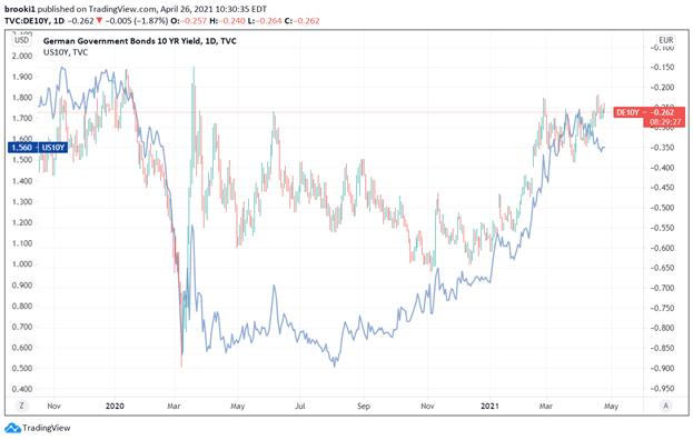 Yields, Bund Yields, Treasury yields, TradingView