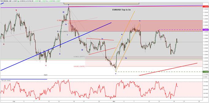 تحليل موجة إليوت لزوج العملات اليورو مقابل الدولار الأمريكي EURUSD على مدار يوم 19 مارس.
