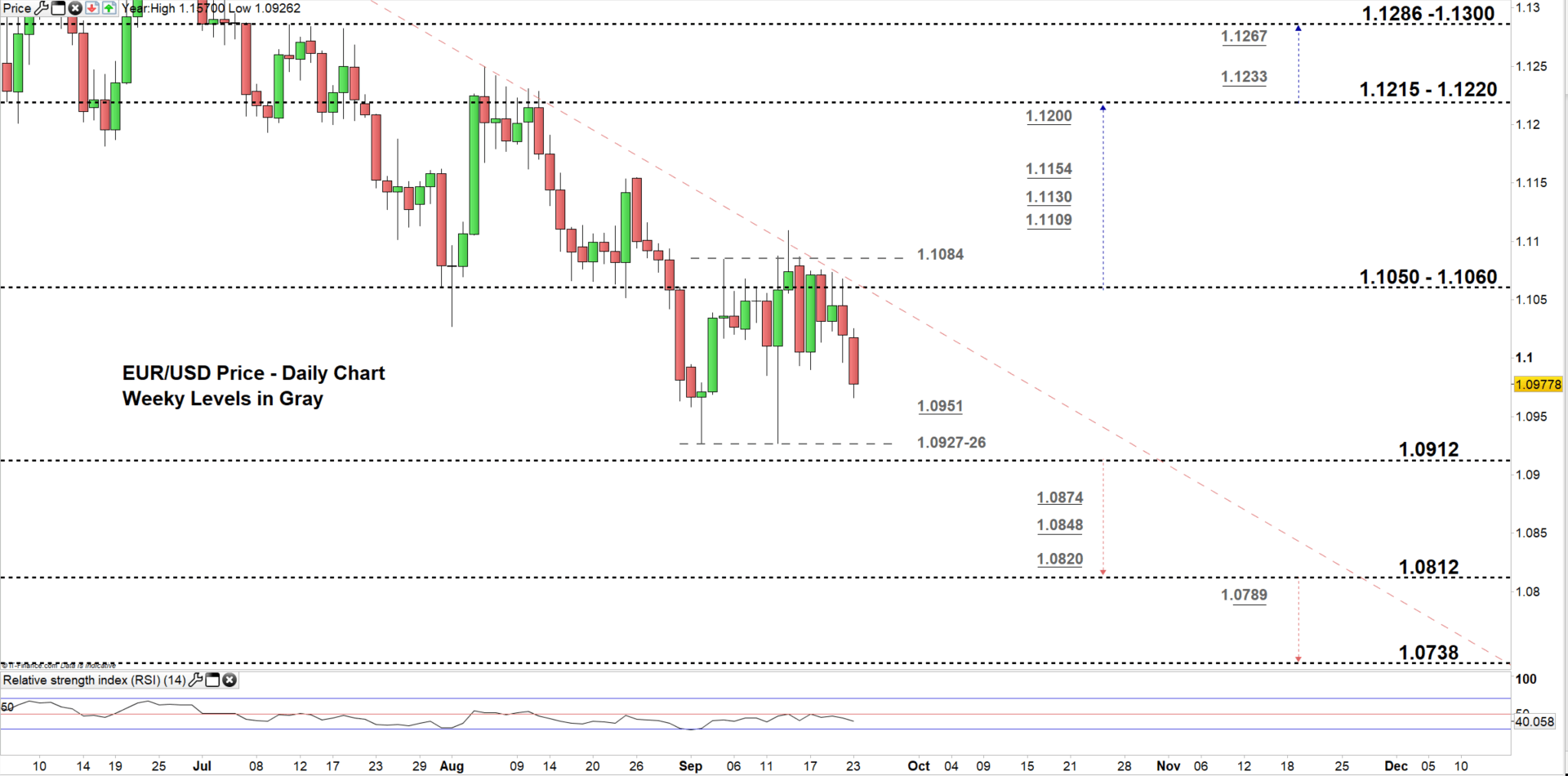 Euro Price Outlook Eur Usd Jpy Hammered At Resistance