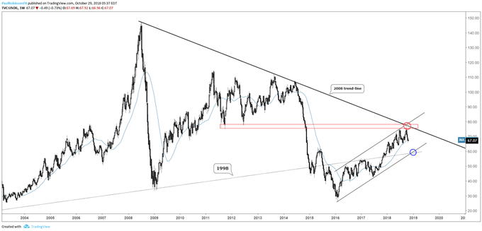crude oil weekly chart, turned down off long-term resistance