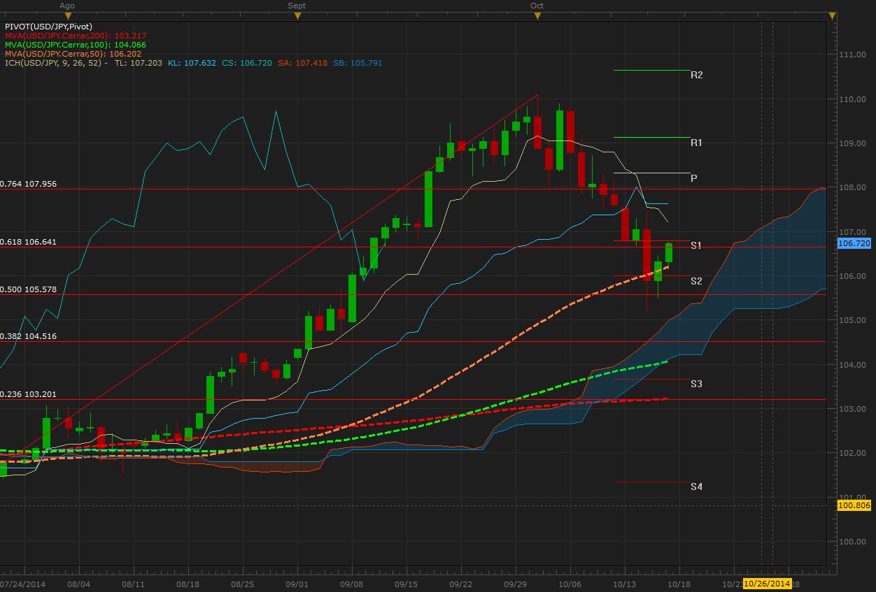 El USD/JPY alcanza resistencia semanal – Dólar con momentum alcista