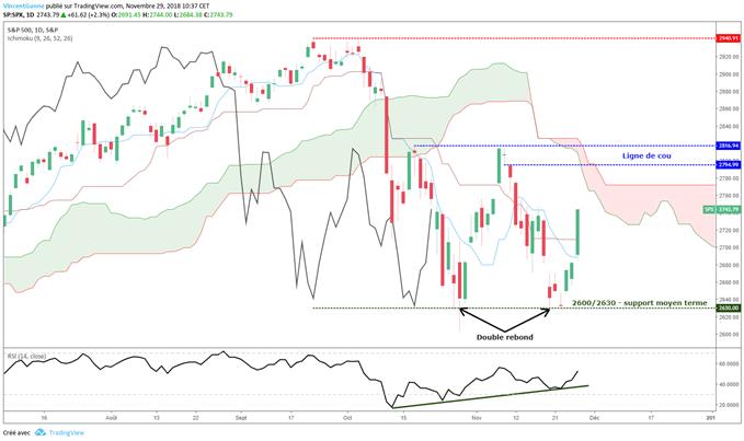 S&P 500 rebondit sur 2600 points, rallye de fin d'année