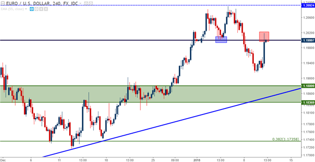 EUR/USD Facing Resistance at Prior Support of 1.2000