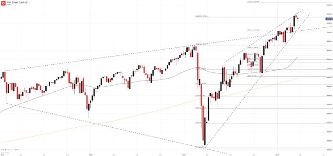 Dow Jones Price Chart, Weekly, TradingView