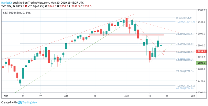 S&P 500 Lower Gaps Continue as Trade War Confidence Erodes