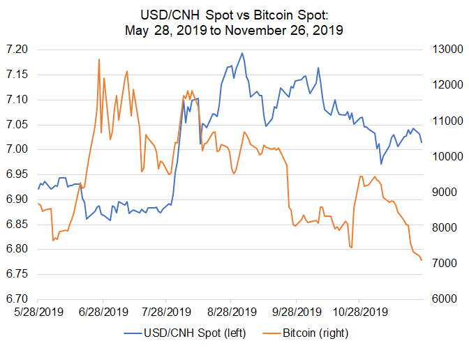 Bitcoin Price Correlations With