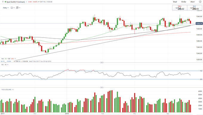 Breaking of Ranges is Unlikely To Be on the Cards for Gold