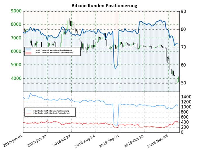 Bitcoin Sentiment