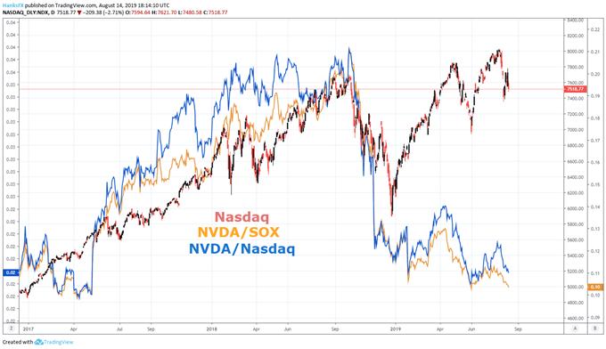 nasdaq 100 stock price chart