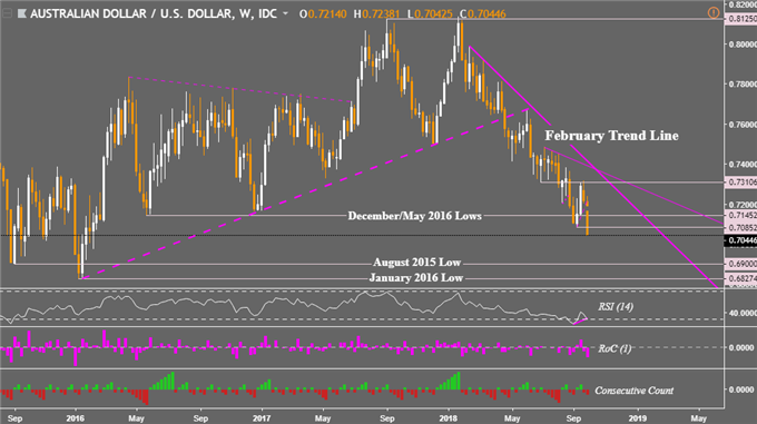 AUD/USD and GBP/AUD Achieve Critical Breakouts, Eyeing New Levels