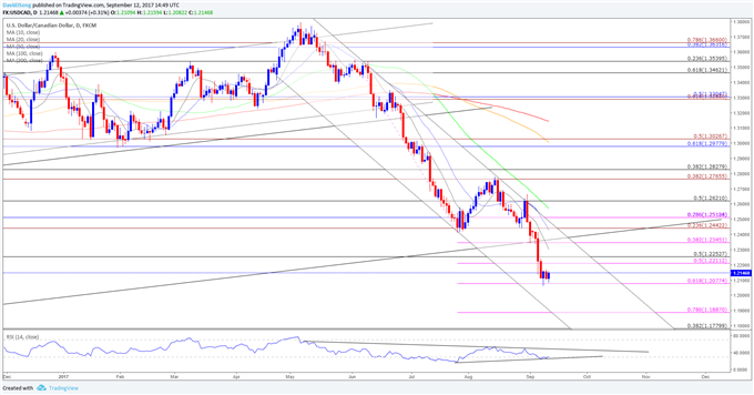 USD/CAD Risks Larger Correction as RSI Divergence Takes Shape