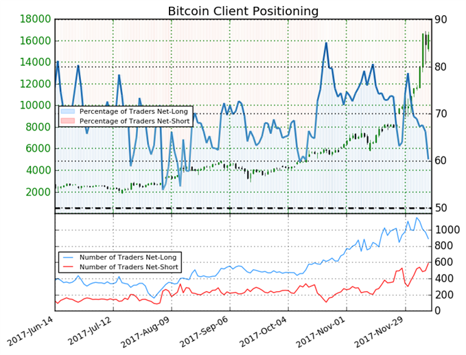 Bitcoin May Trade Higher Despite Net-Long Positions