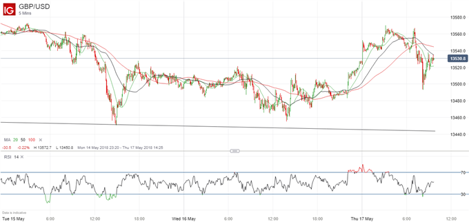 GBPUSD Is Not Yet Ready To Rally