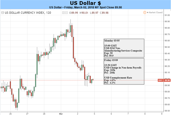 Dollar Strength Tempered by Tariff Talk: Powell Hints of Four-Hike Potential
