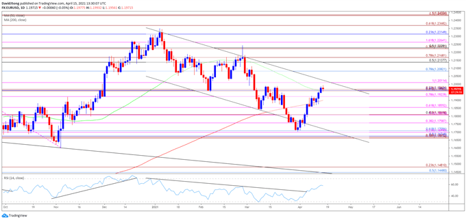 EUR/USD Approaches Channel Resistance Even as ECB Boosts Pace of PEPP