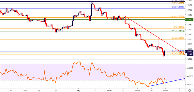 British Pound Technical Analysis: Has GBP/USD Finally Found Support?