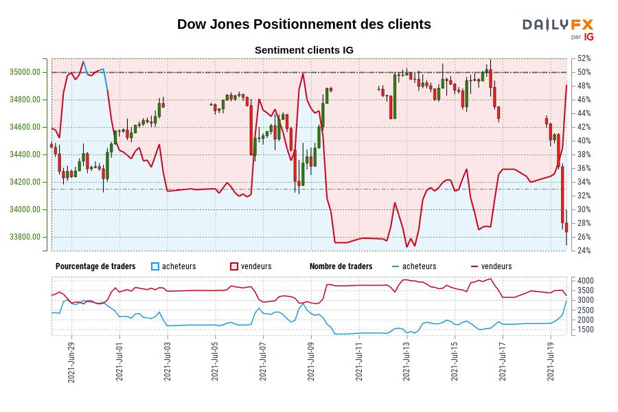 Dow Jones SENTIMENT CLIENT IG : Les traders sont à l'achat Dow Jones pour la première fois depuis juin 30, 2021 lorsque Dow Jones se négociait à 34570,80.