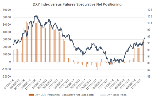 The Case for the US Dollar Topping Out